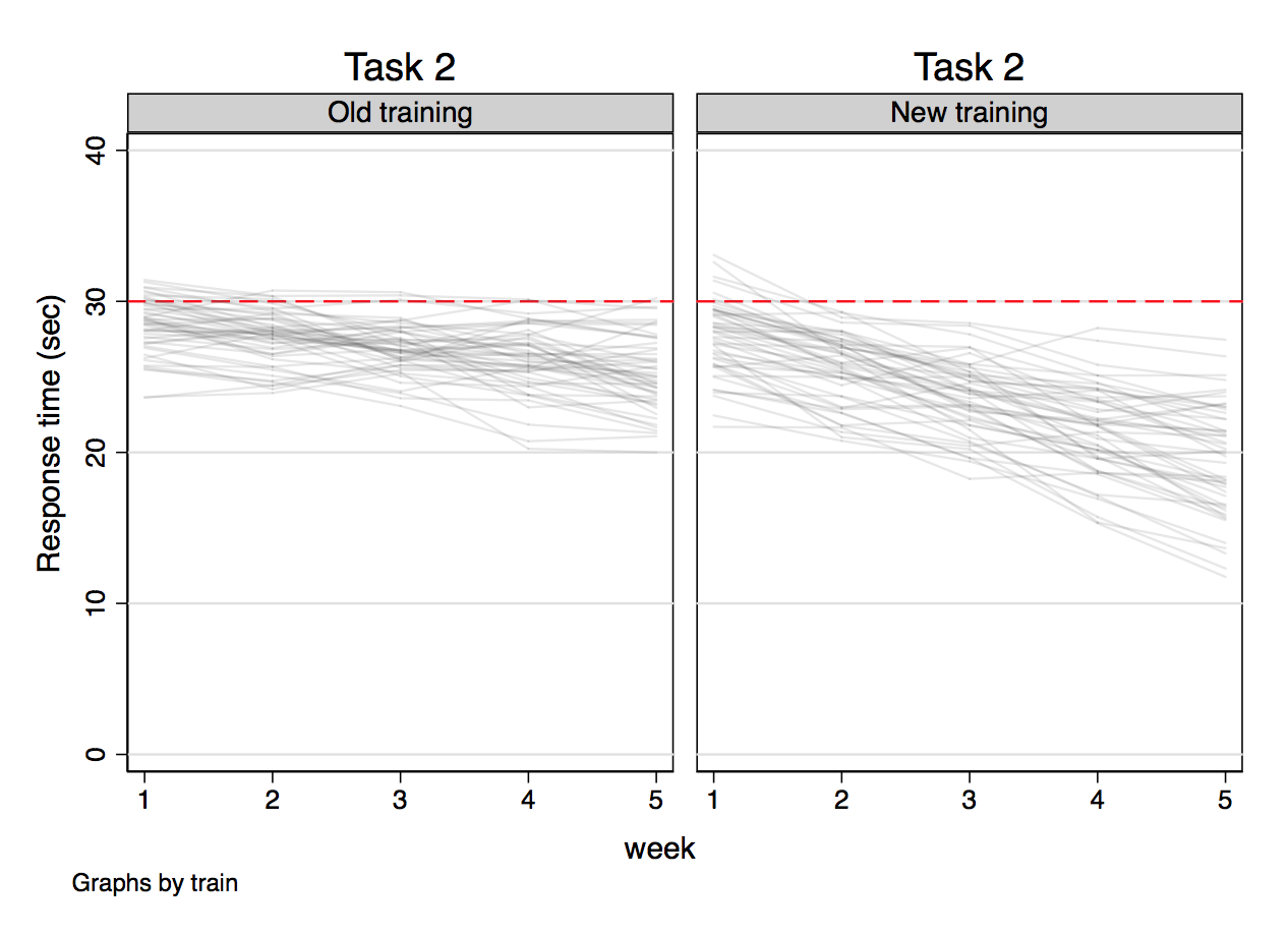[Image: Outcome versus week for task 2]