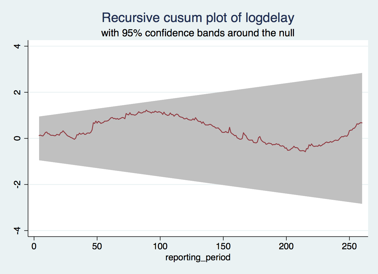 CUSUM graph