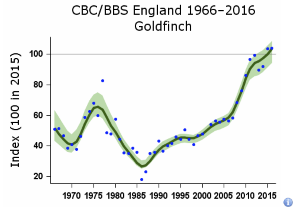 British Trust for Ornithology population scatterplot with moving average