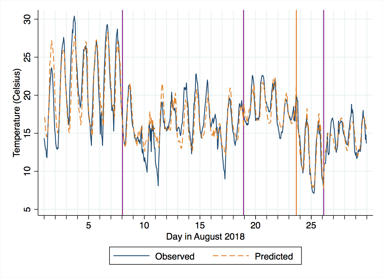 threshold regression of temperature on three predictors, one threshold