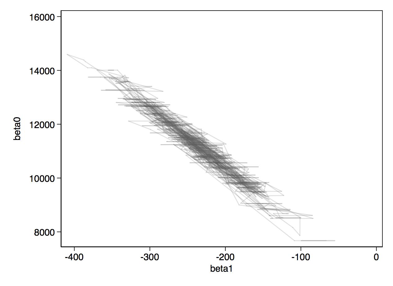 bivariate traceplot